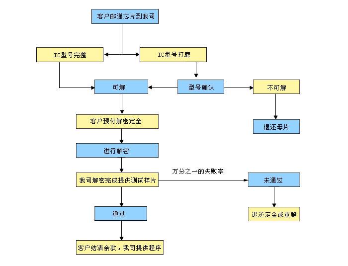 芯片解密流程_副本